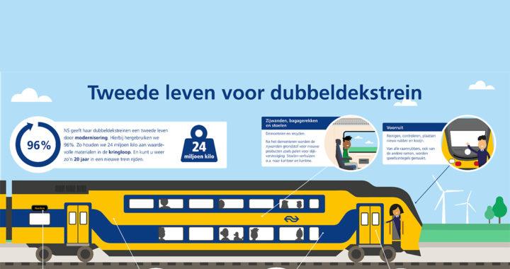 Grootschalige hergebruikopties voor treinmaterialen – op naar 100% circulaire treinmodernisering