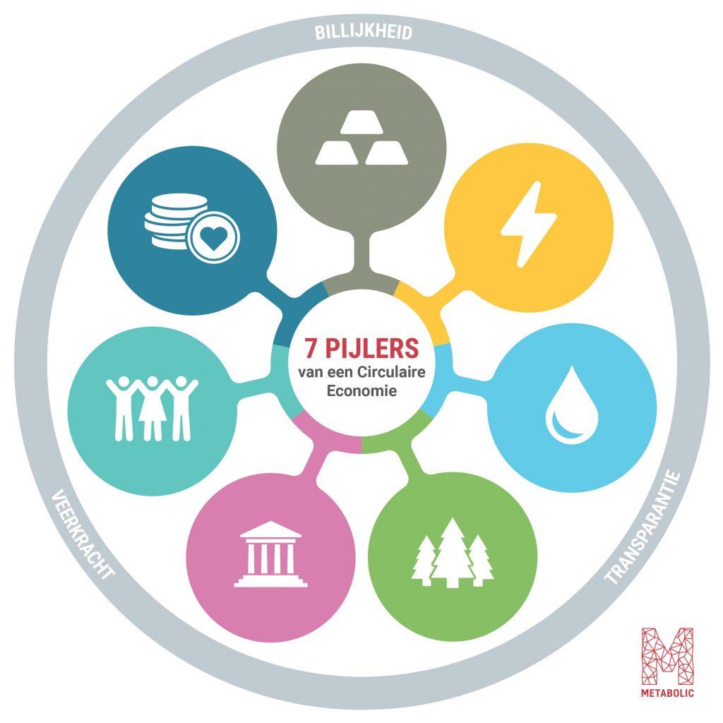De 7 pijlers van de Circulaire Economie volgens Metabolic